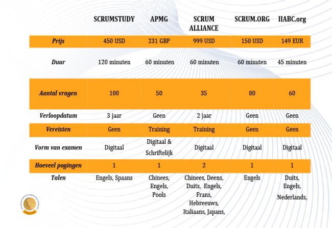Overzicht-tabel-scrum-certificeringen-NL