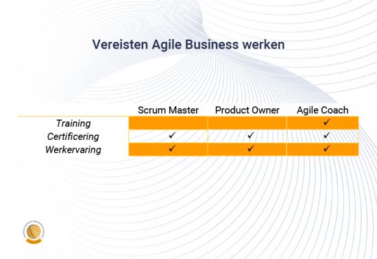 Vereisten Agile Business werken